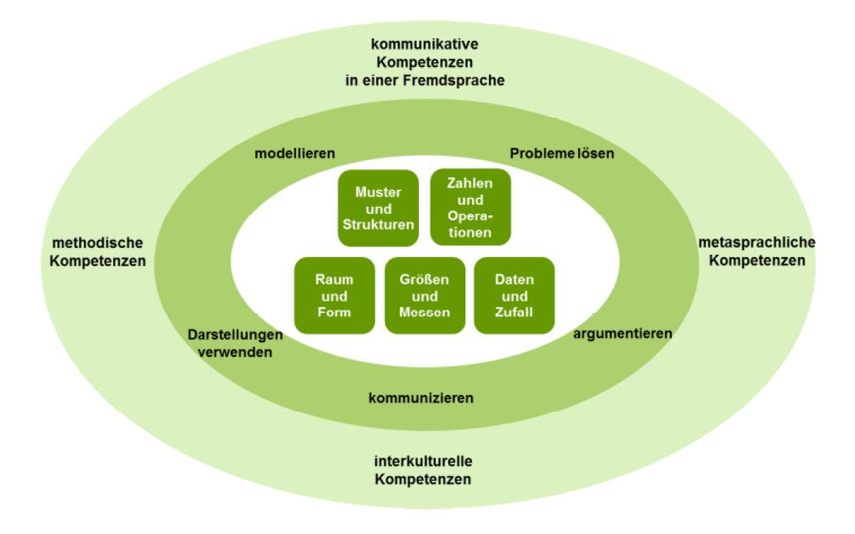 Grossansicht in neuem Fenster: Erweitertes Kompetenzstrukturmodell